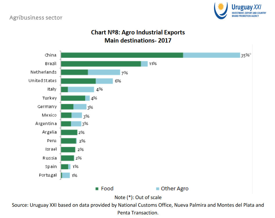 Uruguay Agri Export destinations 2017