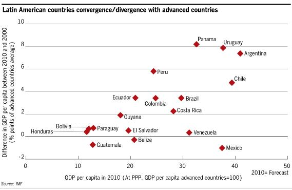 uruguay economicdata